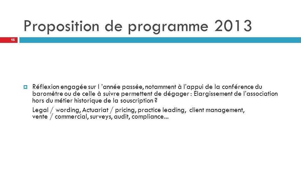 Proposition de programme 2013 Réflexion engagée sur l année passée, notamment à lappui de la conférence du baromètre ou de celle à suivre permettent de dégager : Elargissement de lassociation hors du métier historique de la souscription .