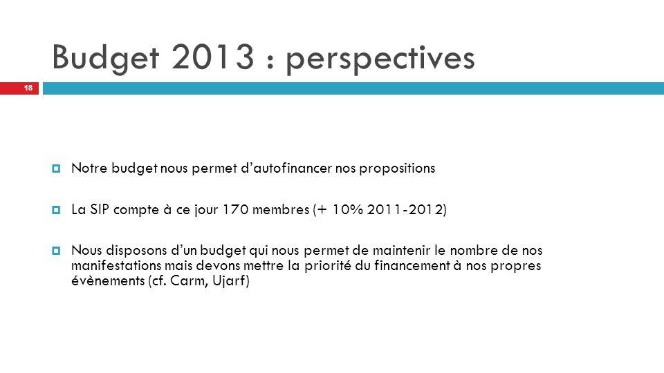 Budget 2013 : perspectives Notre budget nous permet dautofinancer nos propositions La SIP compte à ce jour 170 membres (+ 10% 2011-2012) Nous disposons dun budget qui nous permet de maintenir le nombre de nos manifestations mais devons mettre la priorité du financement à nos propres évènements (cf.
