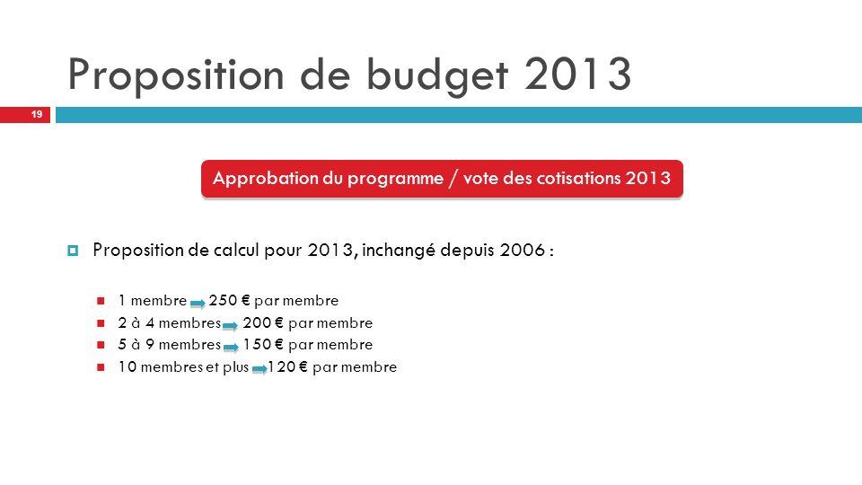 Proposition de budget 2013 Proposition de calcul pour 2013, inchangé depuis 2006 : 1 membre 250 par membre 2 à 4 membres 200 par membre 5 à 9 membres 150 par membre 10 membres et plus 120 par membre Approbation du programme / vote des cotisations 2013 19