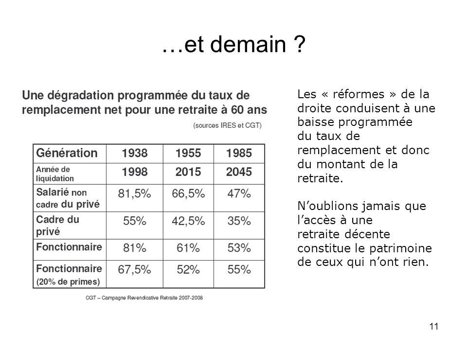 11 …et demain ? Les « réformes » de la droite conduisent à une baisse programmée du taux de remplacement et donc du montant de la retraite. Noublions