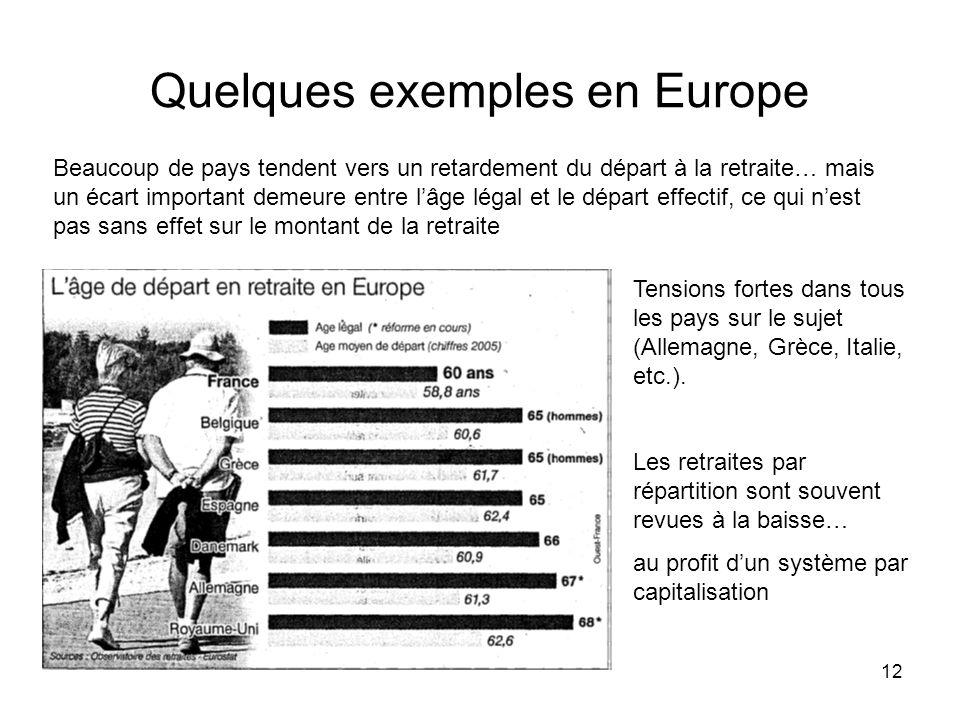 12 Quelques exemples en Europe Tensions fortes dans tous les pays sur le sujet (Allemagne, Grèce, Italie, etc.). Les retraites par répartition sont so