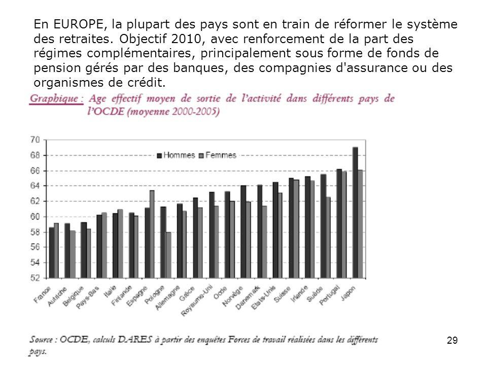 29 En EUROPE, la plupart des pays sont en train de réformer le système des retraites. Objectif 2010, avec renforcement de la part des régimes compléme