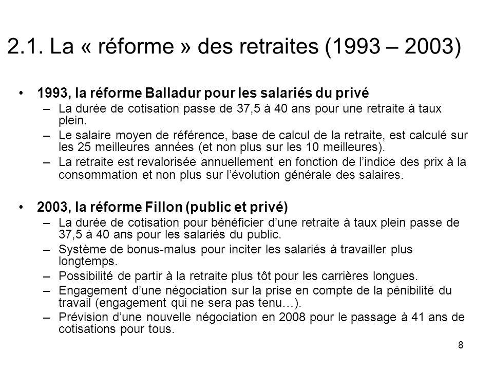 8 2.1. La « réforme » des retraites (1993 – 2003) 1993, la réforme Balladur pour les salariés du privé –La durée de cotisation passe de 37,5 à 40 ans