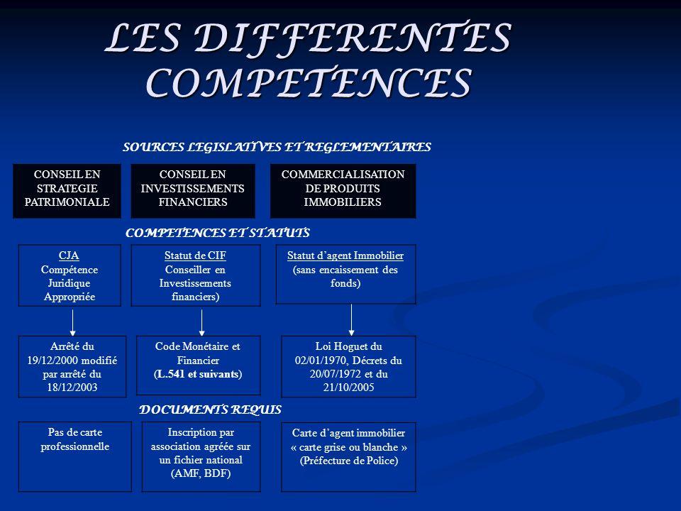 LES DIFFERENTES COMPETENCES SOURCES LEGISLATIVES ET REGLEMENTAIRES CONSEIL EN STRATEGIE PATRIMONIALE CONSEIL EN INVESTISSEMENTS FINANCIERS COMPETENCES