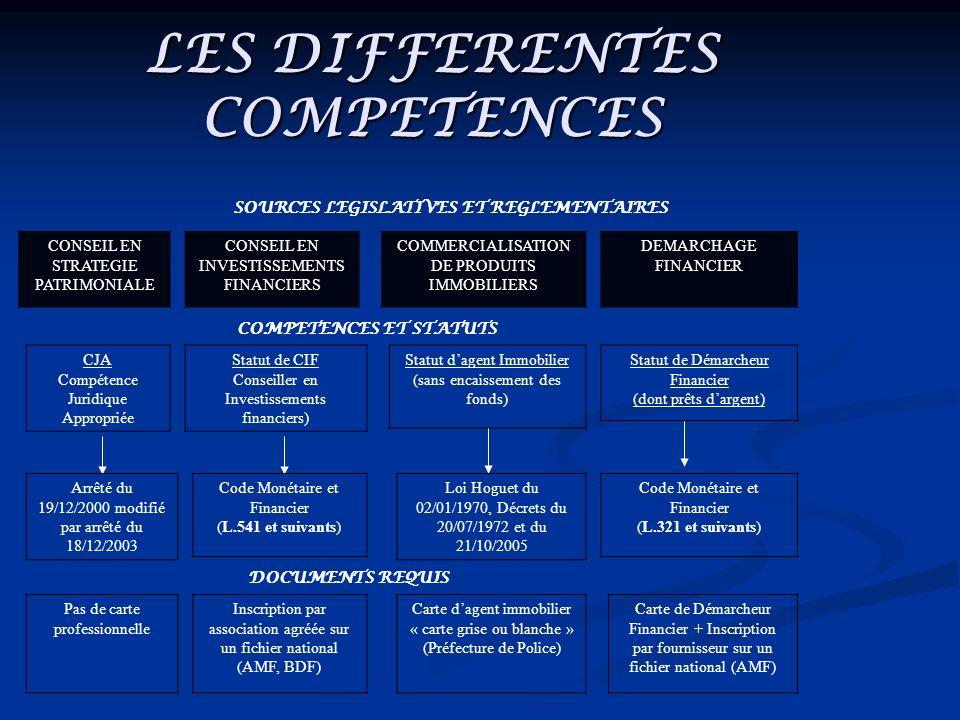 LES DIFFERENTES COMPETENCES SOURCES LEGISLATIVES ET REGLEMENTAIRES CONSEIL EN STRATEGIE PATRIMONIALE CONSEIL EN INVESTISSEMENTS FINANCIERS COMMERCIALI