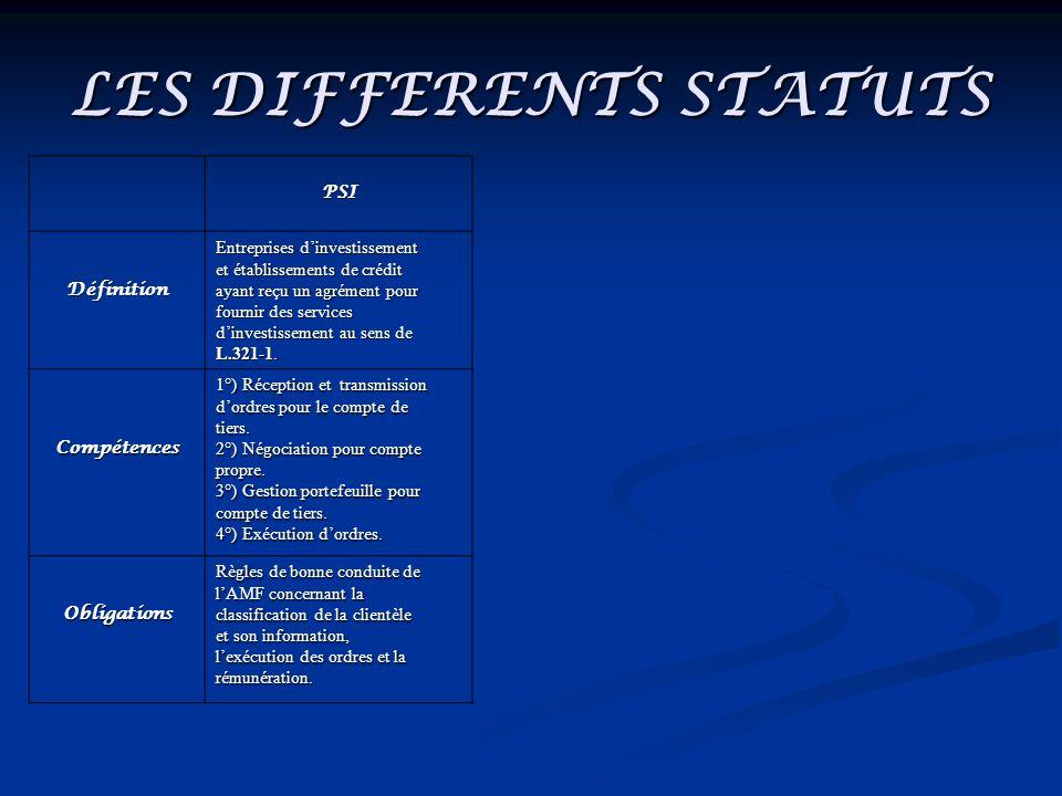 LES DIFFERENTS STATUTS PSI Définition Entreprises dinvestissement et établissements de crédit ayant reçu un agrément pour fournir des services dinvest
