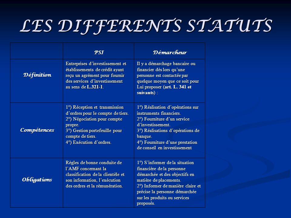 LES DIFFERENTS STATUTS PSIDémarcheurCIF Définition Entreprises dinvestissement et établissements de crédit ayant reçu un agrément pour fournir des services dinvestissement ausens de L.321-1.