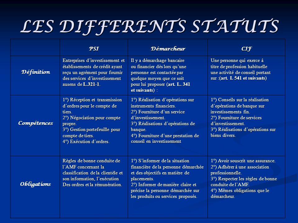 LES DIFFERENTS STATUTS PSIDémarcheurCIF Définition Entreprises dinvestissement et établissements de crédit ayant reçu un agrément pour fournir des ser
