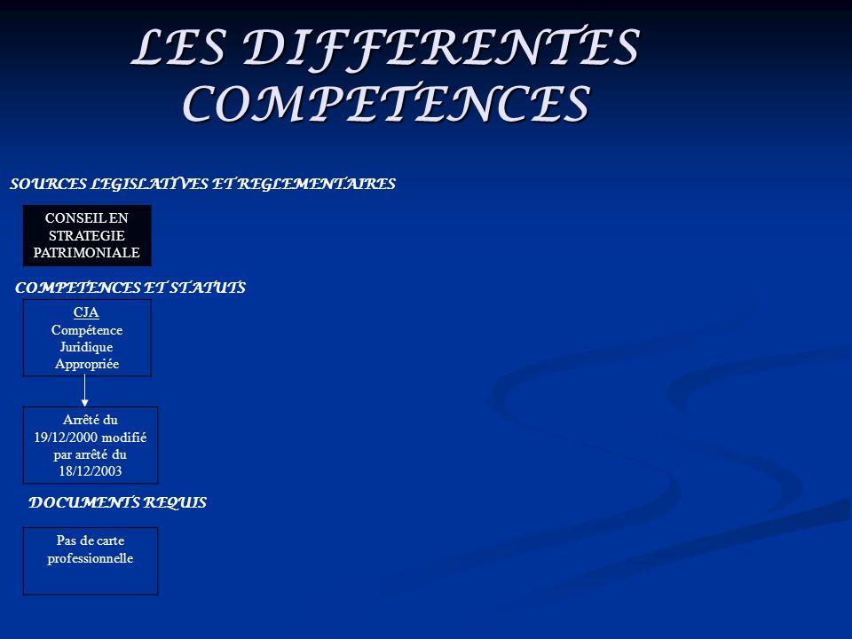 LES DIFFERENTES COMPETENCES SOURCES LEGISLATIVES ET REGLEMENTAIRES CONSEIL EN STRATEGIE PATRIMONIALE COMPETENCES ET STATUTS CJA Compétence Juridique Appropriée Arrêté du 19/12/2000 modifié par arrêté du 18/12/2003 DOCUMENTS REQUIS Pas de carte professionnelle CONSEIL EN INVESTISSEMENTS IMMOBILIERS Statut de CIF Conseiller en Investissements financiers) Code Monétaire et Financier (L.541 et suivants) Inscription par association agréée sur un fichier national (AMF, BDF)