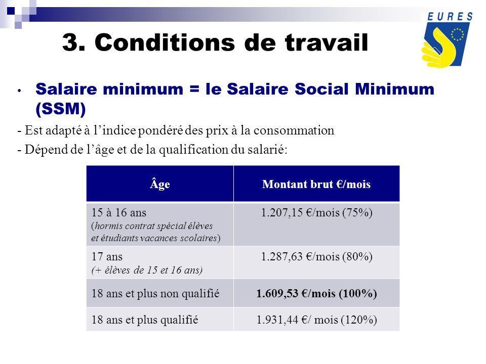 Salaire minimum = le Salaire Social Minimum (SSM) - Est adapté à lindice pondéré des prix à la consommation - Dépend de lâge et de la qualification du salarié: ÂgeMontant brut /mois 15 à 16 ans (hormis contrat spécial élèves et étudiants vacances scolaires) 1.207,15 /mois (75%) 17 ans (+ élèves de 15 et 16 ans) 1.287,63 /mois (80%) 18 ans et plus non qualifié1.609,53 /mois (100%) 18 ans et plus qualifié1.931,44 / mois (120%) 3.