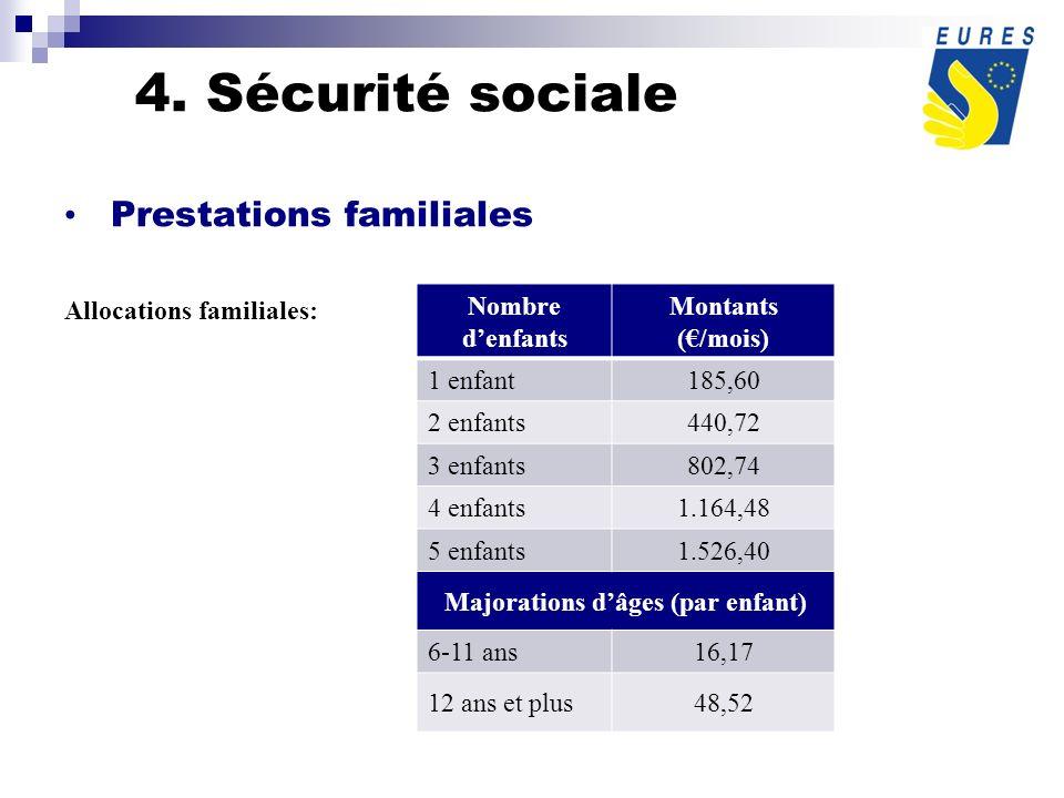 Prestations familiales Allocations familiales: Nombre denfants Montants (/mois) 1 enfant185,60 2 enfants440,72 3 enfants802,74 4 enfants1.164,48 5 enfants1.526,40 Majorations dâges (par enfant) 6-11 ans16,17 12 ans et plus48,52 4.
