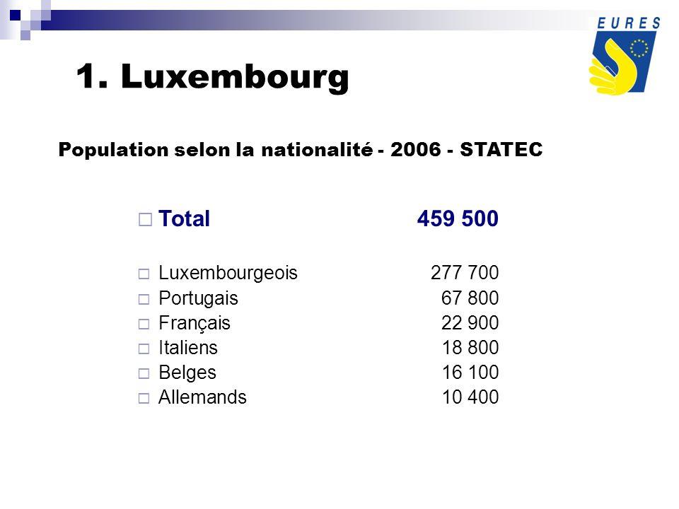 Taux de chômage : 8.951 demandeurs demploi, soit 4,1 % au 31/07/2007 Sources : STATEC - IGSS 2.