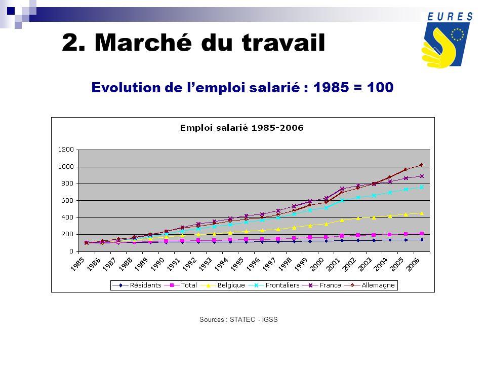 Evolution de lemploi salarié : 1985 = 100 Sources : STATEC - IGSS 2. Marché du travail