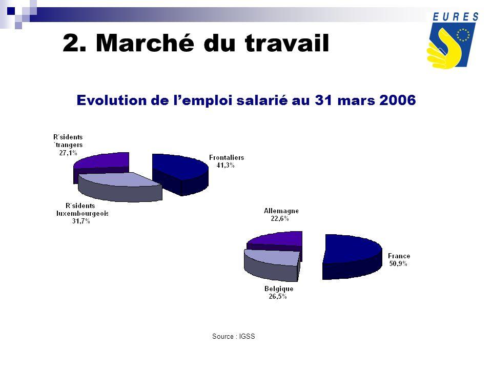 Source : IGSS Evolution de lemploi salarié au 31 mars 2006 2. Marché du travail