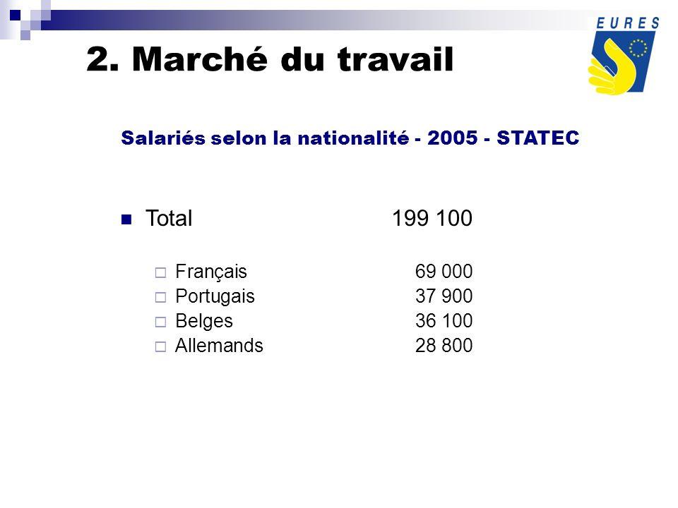 Total199 100 Français69 000 Portugais 37 900 Belges36 100 Allemands 28 800 Salariés selon la nationalité - 2005 - STATEC 2.
