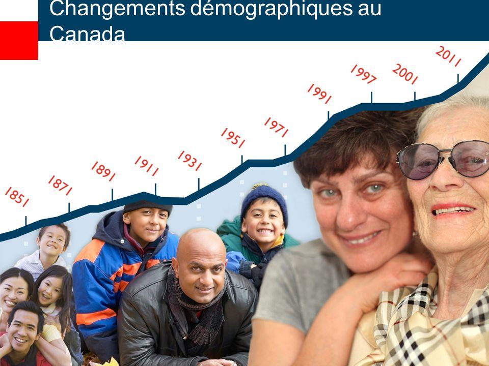 Changements démographiques au Canada