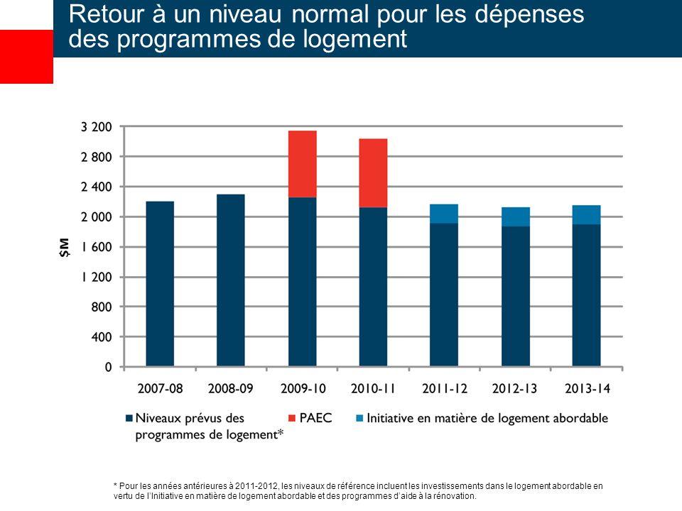 Retour à un niveau normal pour les dépenses des programmes de logement * Pour les années antérieures à 2011-2012, les niveaux de référence incluent les investissements dans le logement abordable en vertu de lInitiative en matière de logement abordable et des programmes daide à la rénovation.