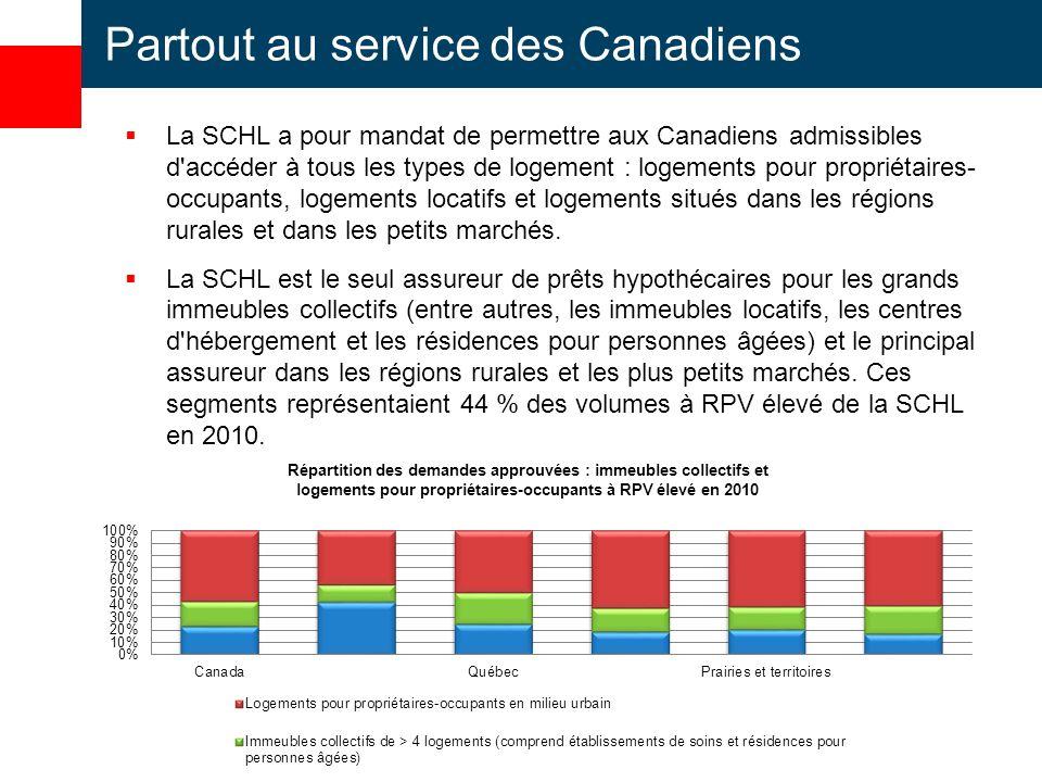 Partout au service des Canadiens La SCHL a pour mandat de permettre aux Canadiens admissibles d accéder à tous les types de logement : logements pour propriétaires- occupants, logements locatifs et logements situés dans les régions rurales et dans les petits marchés.