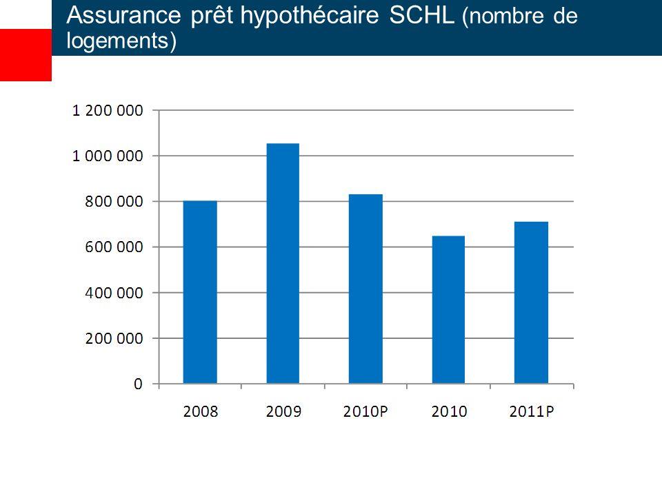 Assurance prêt hypothécaire SCHL (nombre de logements)