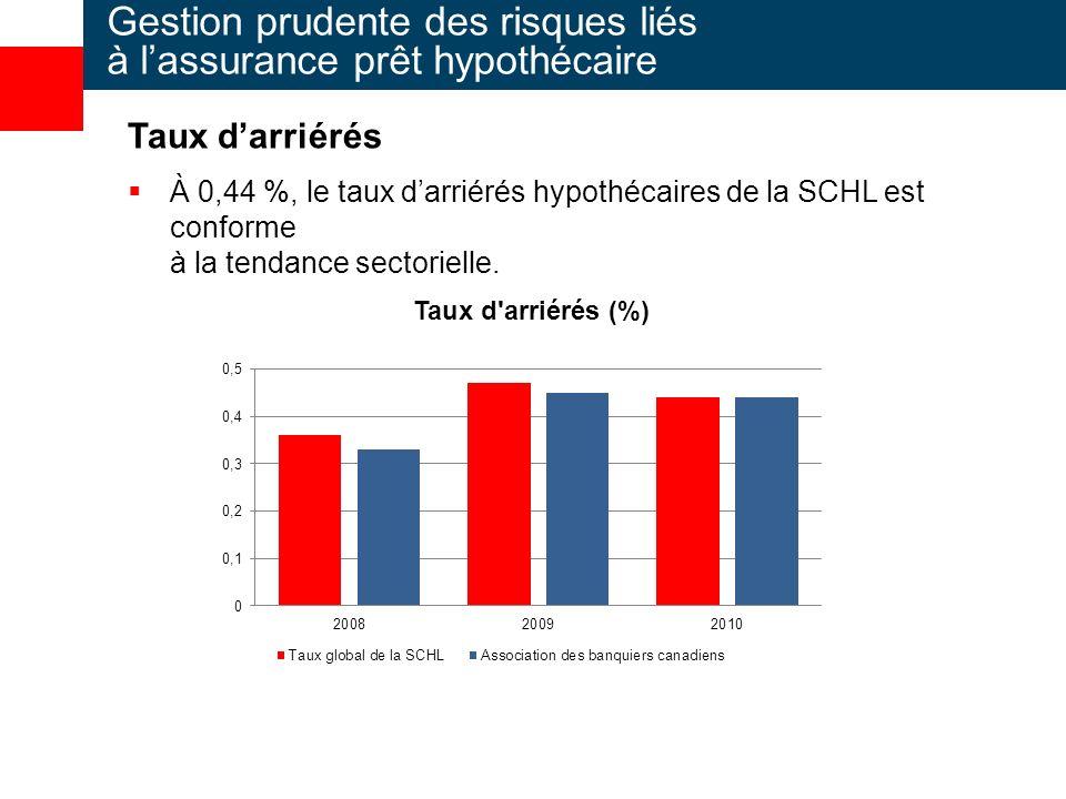 Gestion prudente des risques liés à lassurance prêt hypothécaire Taux darriérés À 0,44 %, le taux darriérés hypothécaires de la SCHL est conforme à la tendance sectorielle.