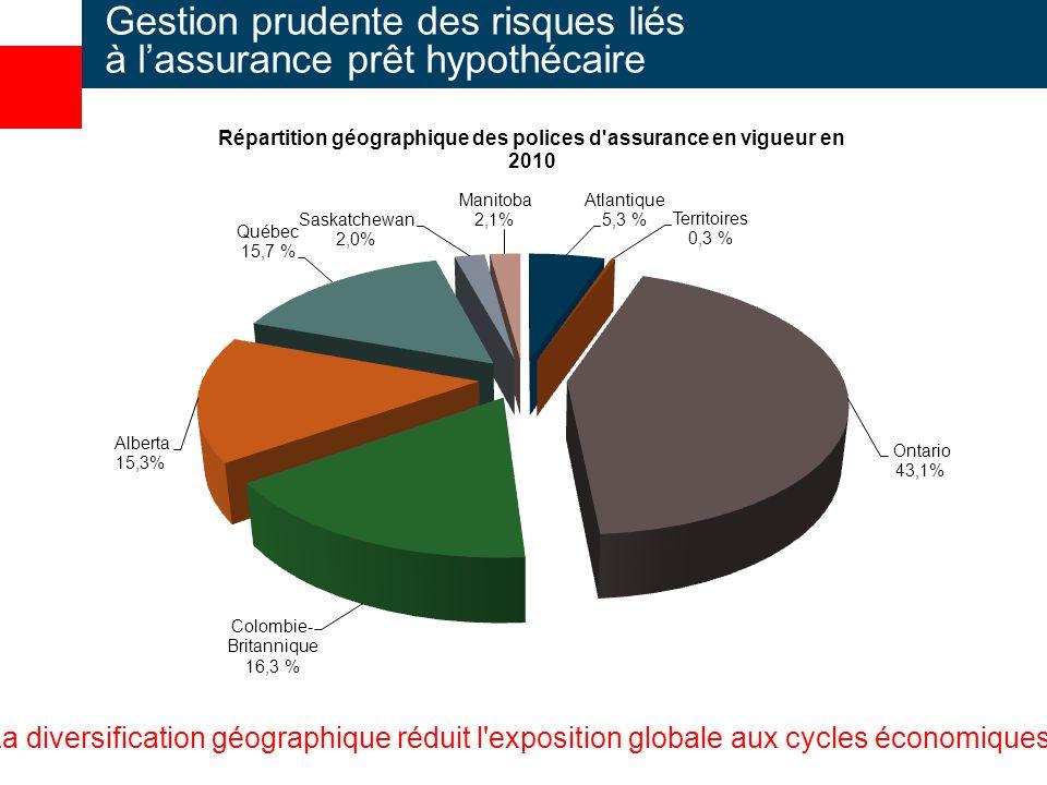 La diversification géographique réduit l exposition globale aux cycles économiques.