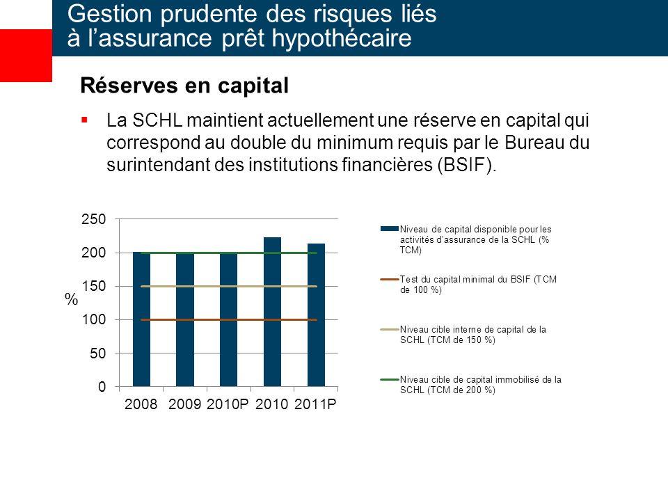 Réserves en capital La SCHL maintient actuellement une réserve en capital qui correspond au double du minimum requis par le Bureau du surintendant des institutions financières (BSIF).