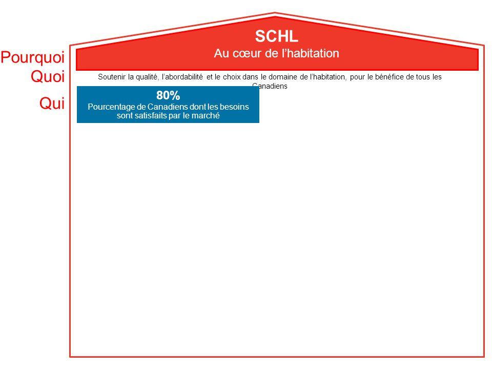 Quoi Qui Pourquoi SCHL Au cœur de lhabitation Soutenir la qualité, labordabilité et le choix dans le domaine de lhabitation, pour le bénéfice de tous les Canadiens 80% Pourcentage de Canadiens dont les besoins sont satisfaits par le marché