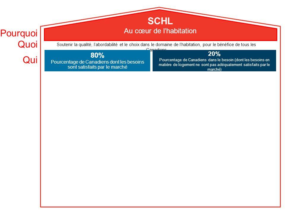Responsabilité et régie La SCHL : est régie par un conseil dadministration indépendant; rend des comptes au Parlement par l intermédiaire de la ministre des Ressources humaines et du Développement des compétences; est assujettie à un éventail de mécanismes et dexigences liés à la reddition de comptes.