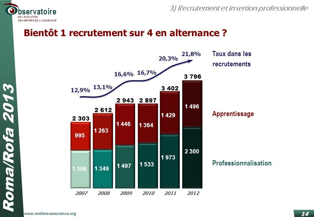Roma/Rofa 2013 www.metiers-assurance.org bservatoire DE L'EVOLUTION DES METIERS DE L'ASSURANCE 14 Bientôt 1 recrutement sur 4 en alternance ? 12,9% 13