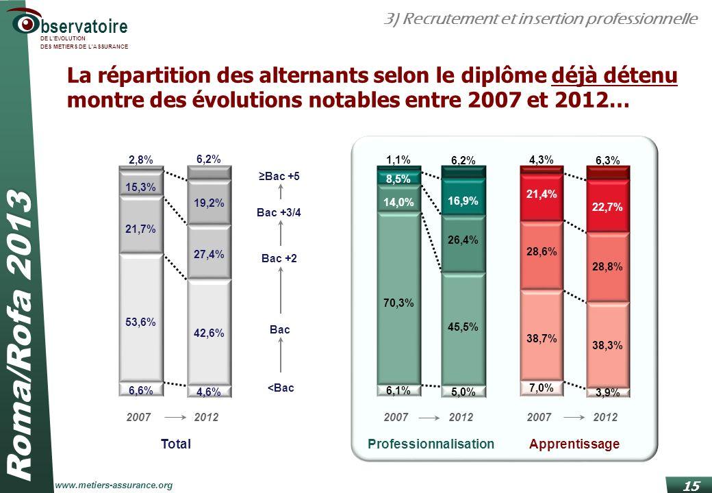 Roma/Rofa 2013 www.metiers-assurance.org bservatoire DE L'EVOLUTION DES METIERS DE L'ASSURANCE ProfessionnalisationApprentissage 2007 1,1% 8,5% 14,0%