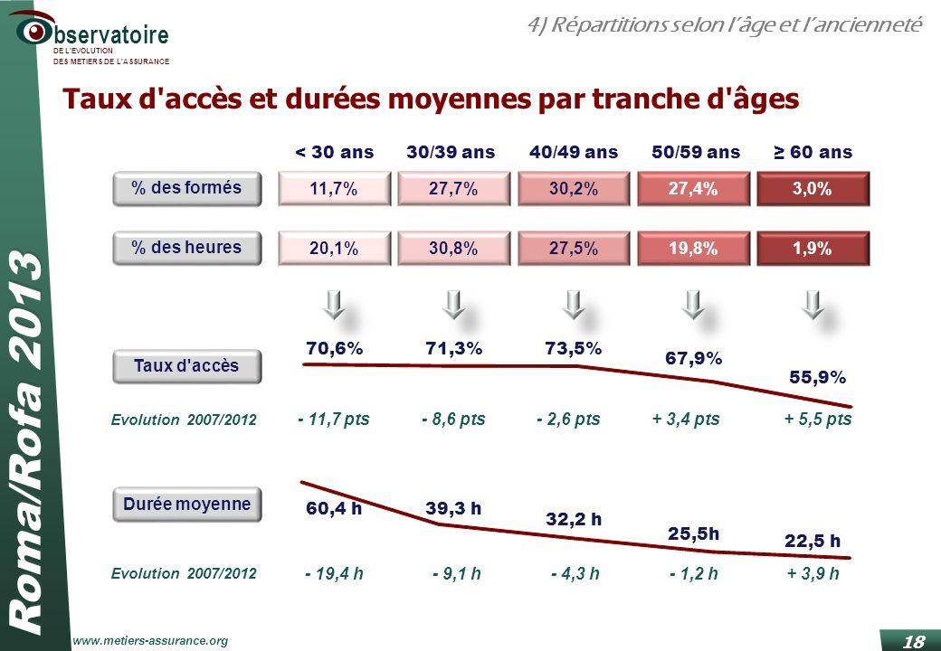 Roma/Rofa 2013 www.metiers-assurance.org bservatoire DE L'EVOLUTION DES METIERS DE L'ASSURANCE 18 Taux d'accès 70,6%71,3%73,5% 67,9% 55,9% Evolution 2