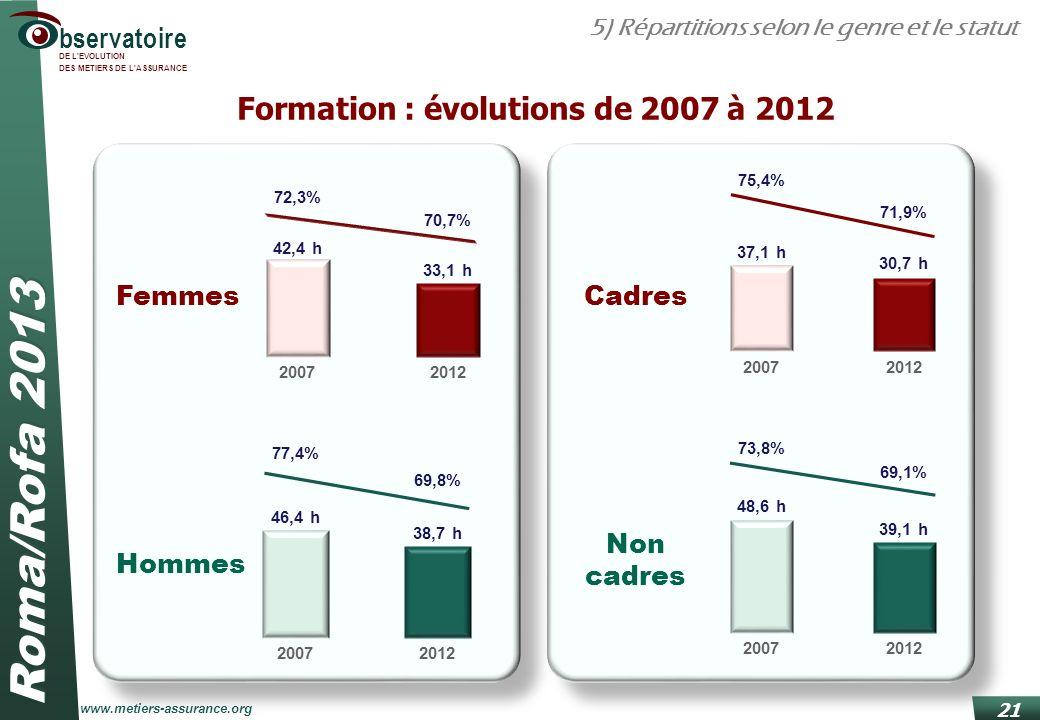 Roma/Rofa 2013 www.metiers-assurance.org bservatoire DE L'EVOLUTION DES METIERS DE L'ASSURANCE 21 Formation : évolutions de 2007 à 2012 5) Répartition