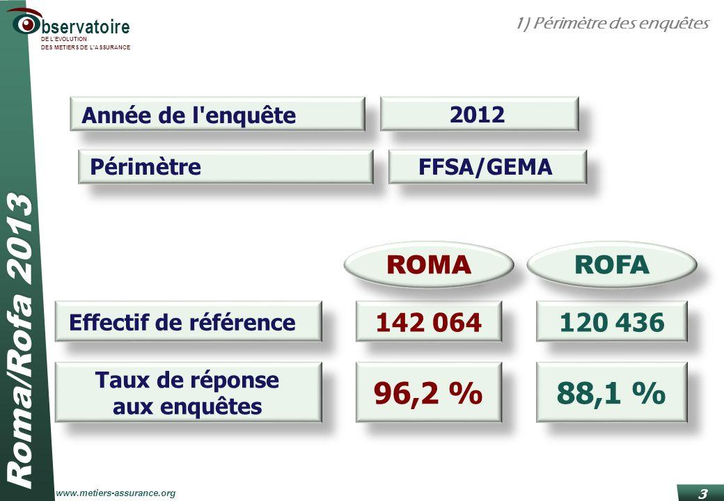 Roma/Rofa 2013 www.metiers-assurance.org bservatoire DE L'EVOLUTION DES METIERS DE L'ASSURANCE 3 Année de l'enquête 2012 PérimètreFFSA/GEMA Taux de ré
