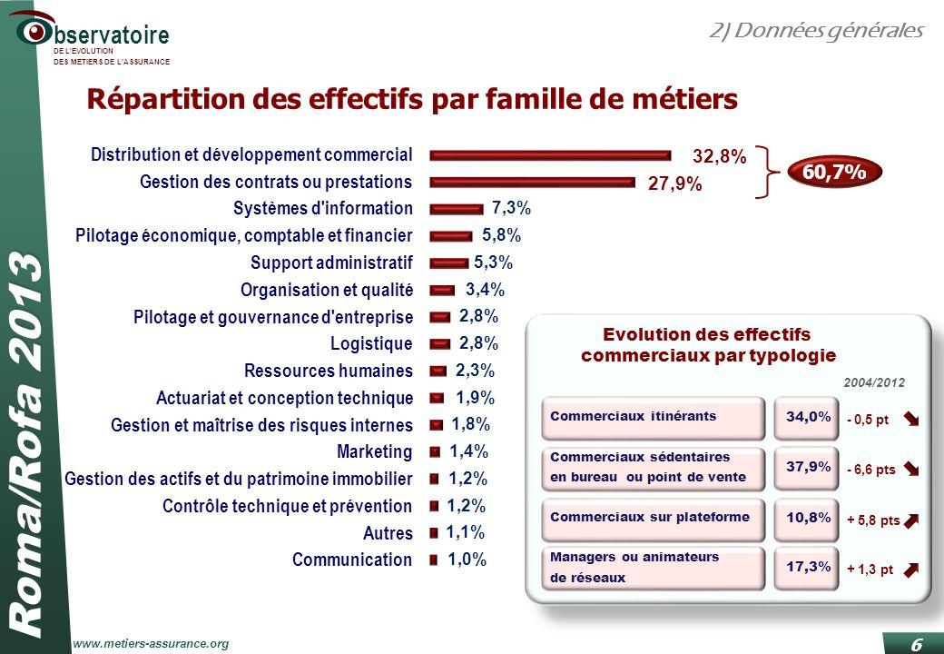 Roma/Rofa 2013 www.metiers-assurance.org bservatoire DE L'EVOLUTION DES METIERS DE L'ASSURANCE 6 Répartition des effectifs par famille de métiers 2) D