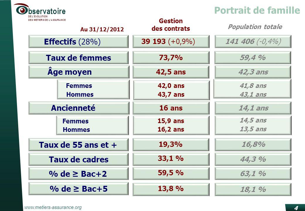 www.metiers-assurance.org bservatoire DE L EVOLUTION DES METIERS DE L ASSURANCE 4 Portrait de famille Effectifs (28%) 39 193 (+0,9%) Taux de femmes 73,7% Âge moyen 42,5 ans Ancienneté 16 ans Hommes43,7 ans Femmes42,0 ans Hommes 16,2 ans Femmes 15,9 ans Taux de cadres 33,1 % % de Bac+2 59,5 % 141 406 (-0,4%) 59,4 % 42,3 ans 14,1 ans 43,1 ans 41,8 ans 13,5 ans 14,5 ans 44,3 % 63,1 % % de Bac+5 13,8 % 18,1 % Gestion des contrats Population totale Au 31/12/2012 19,3%16,8% Taux de 55 ans et +