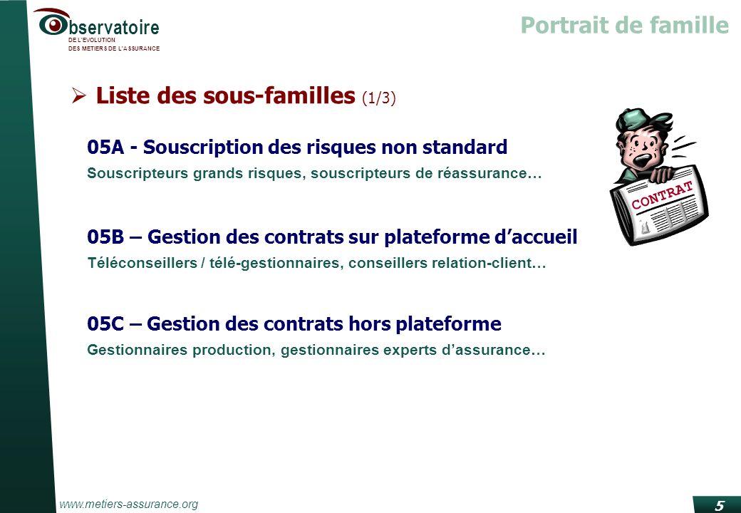 www.metiers-assurance.org bservatoire DE L'EVOLUTION DES METIERS DE L'ASSURANCE 5 Liste des sous-familles (1/3) Portrait de famille 05A - Souscription