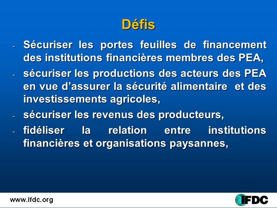 Défis - Sécuriser les portes feuilles de financement des institutions financières membres des PEA, - sécuriser les productions des acteurs des PEA en vue dassurer la sécurité alimentaire et des investissements agricoles, - sécuriser les revenus des producteurs, - fidéliser la relation entre institutions financières et organisations paysannes,