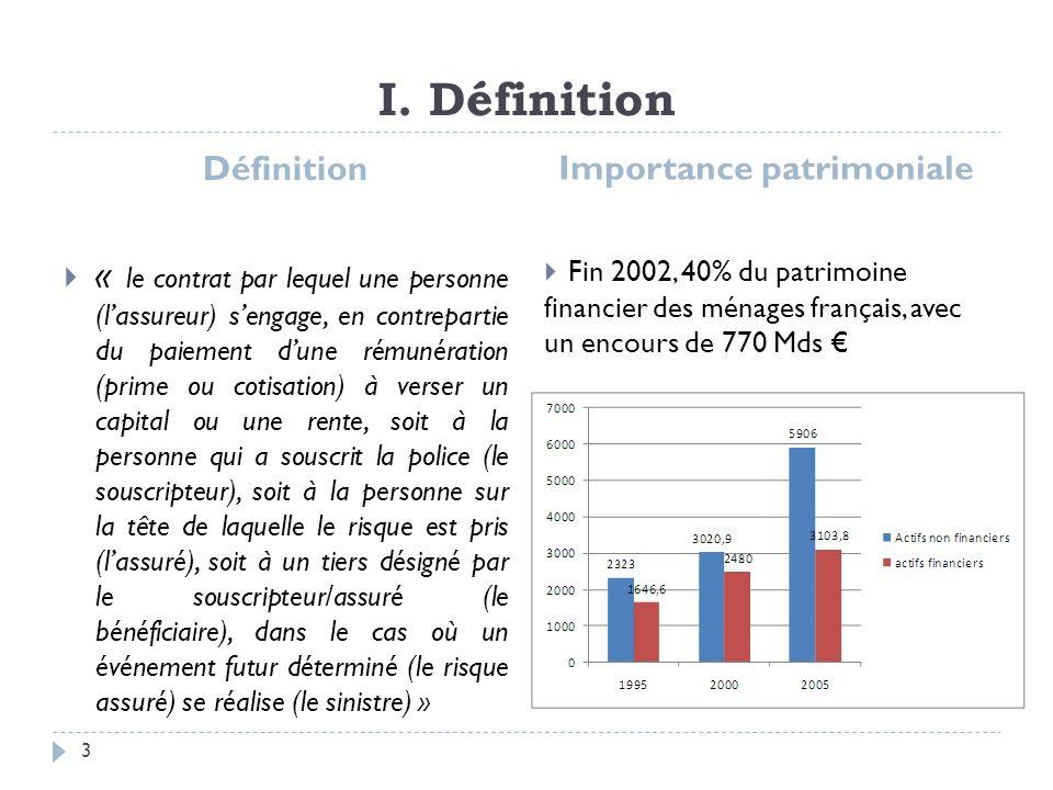 I. Définition Définition « le contrat par lequel une personne (lassureur) sengage, en contrepartie du paiement dune rémunération (prime ou cotisation)