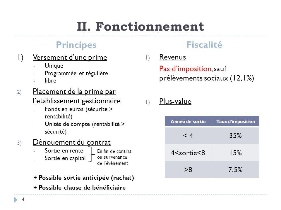 II. Fonctionnement Principes 1)Versement dune prime - Unique - Programmée et régulière - libre 2) Placement de la prime par létablissement gestionnair