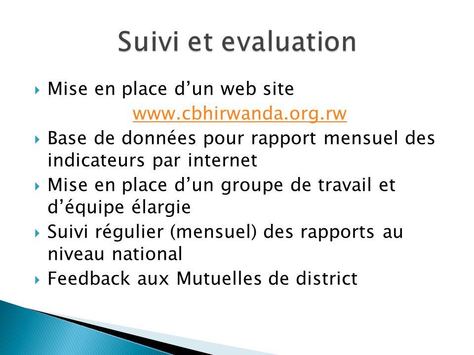 Mise en place dun web site www.cbhirwanda.org.rw Base de données pour rapport mensuel des indicateurs par internet Mise en place dun groupe de travail