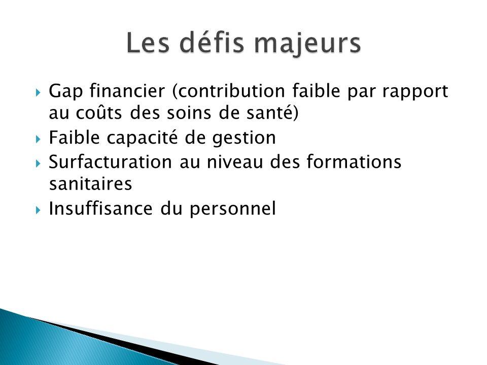 Gap financier (contribution faible par rapport au coûts des soins de santé) Faible capacité de gestion Surfacturation au niveau des formations sanitai