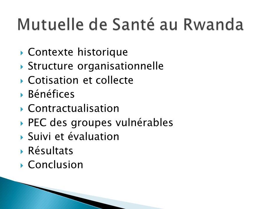 Contexte historique Structure organisationnelle Cotisation et collecte Bénéfices Contractualisation PEC des groupes vulnérables Suivi et évaluation Ré
