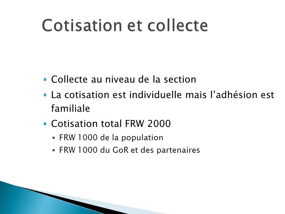 Collecte au niveau de la section La cotisation est individuelle mais ladhésion est familiale Cotisation total FRW 2000 FRW 1000 de la population FRW 1