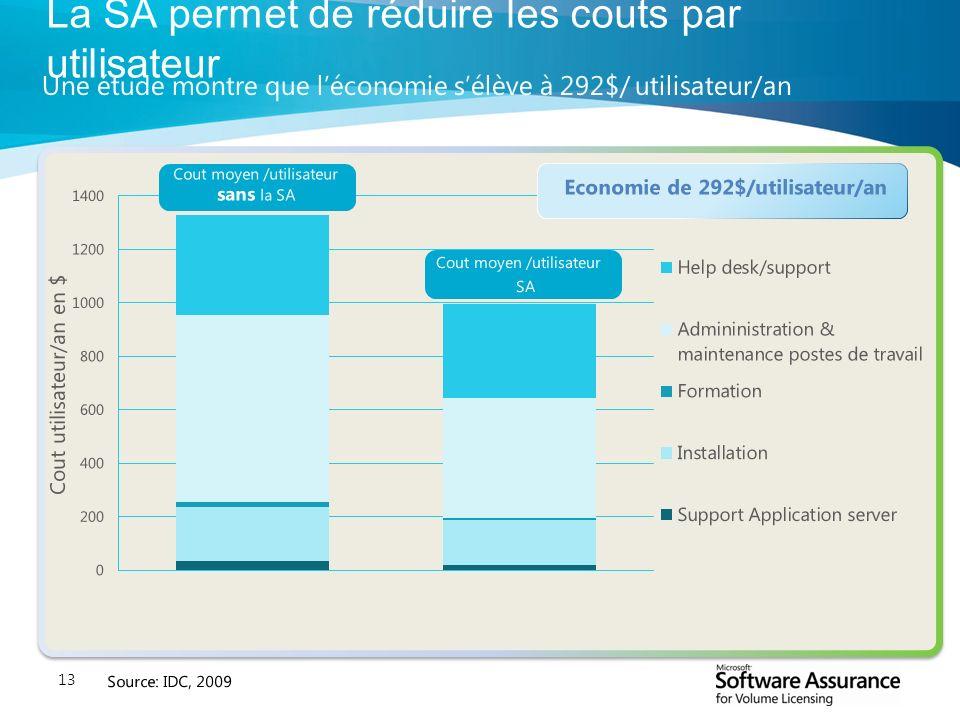13 La SA permet de réduire les couts par utilisateur Cout utilisateur/an en $ Economie de 292$/utilisateur/an Cout moyen /utilisateur sans la SA Cout