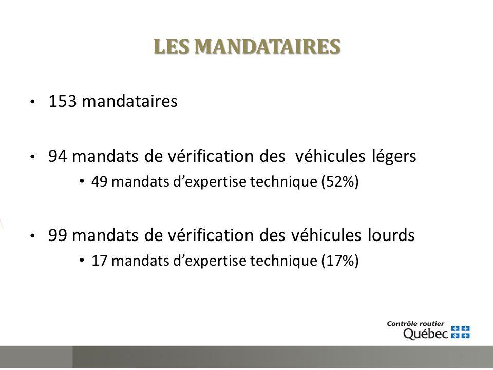 LES MANDATAIRES 153 mandataires 94 mandats de vérification des véhicules légers 49 mandats dexpertise technique (52%) 99 mandats de vérification des v