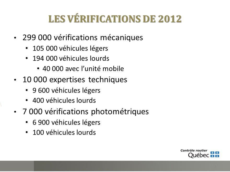 LES VÉRIFICATIONS DE 2012 299 000 vérifications mécaniques 105 000 véhicules légers 194 000 véhicules lourds 40 000 avec lunité mobile 10 000 expertis