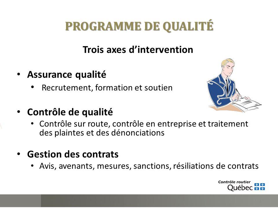 PROGRAMME DE QUALITÉ Trois axes dintervention Assurance qualité Recrutement, formation et soutien Contrôle de qualité Contrôle sur route, contrôle en