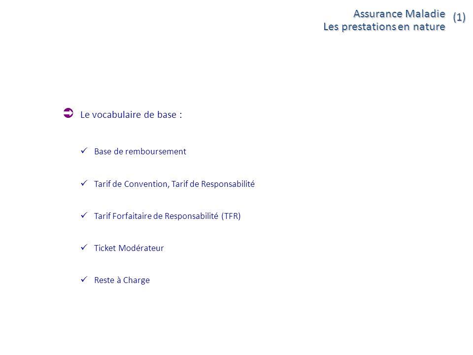 Le vocabulaire de base : Base de remboursement Tarif de Convention, Tarif de Responsabilité Tarif Forfaitaire de Responsabilité (TFR) Ticket Modérateu