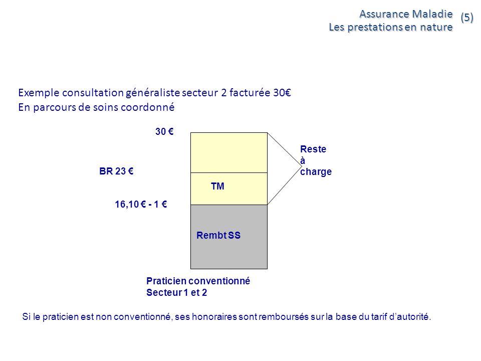 Exemple consultation généraliste secteur 2 facturée 30 En parcours de soins coordonné Rembt SS TM 30 Praticien conventionné Secteur 1 et 2 16,10 - 1 R