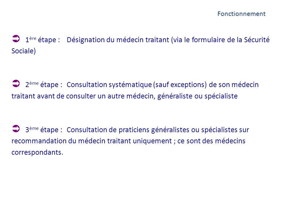 1 ère étape : Désignation du médecin traitant (via le formulaire de la Sécurité Sociale) 2 ème étape : Consultation systématique (sauf exceptions) de